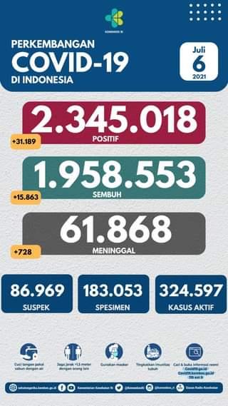 Tanggal 6 Juli 2021 Perkembangan COVID-19 di Indonesia  Jumlah kasus terkonfir…