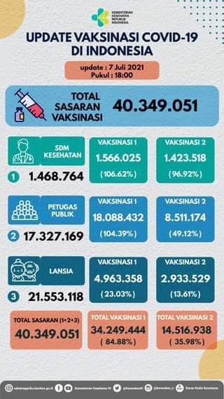 Update perkembangan vaksinasi COVID-19 di Indonesia, per tanggal 7 Juli 2021 p…