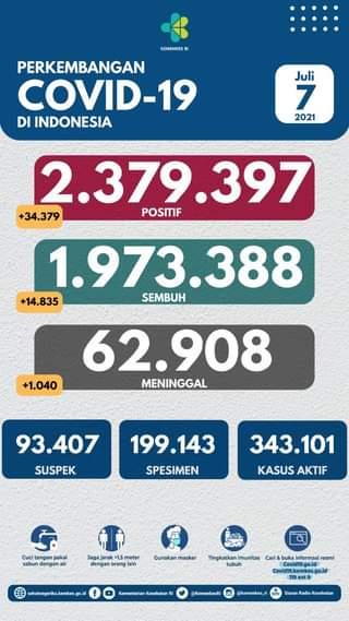 Tanggal 7 Juli 2021 Perkembangan COVID-19 di Indonesia  Jumlah kasus terkonfir…