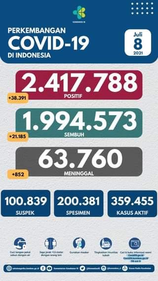 Tanggal 8 Juli 2021 Perkembangan COVID-19 di Indonesia  Jumlah kasus terkonfir…