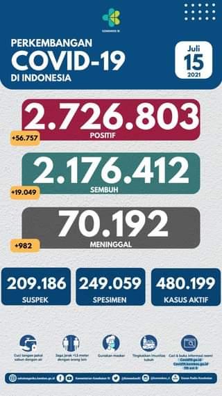 Tanggal 15 Juli 2021 Perkembangan COVID-19 di Indonesia  Jumlah kasus terkonfi…