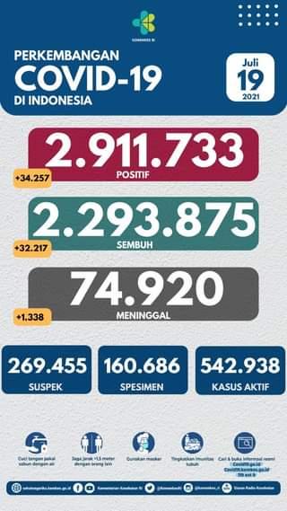 Tanggal 19 Juli 2021 Perkembangan COVID-19 di Indonesia  Jumlah kasus terkonfi…