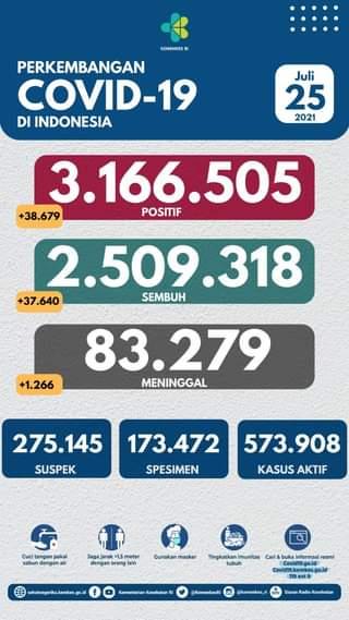 Tanggal 25 Juli 2021 Perkembangan COVID-19 di Indonesia  Jumlah kasus terkonfi…
