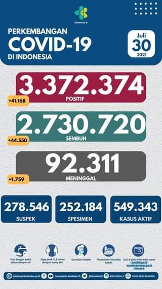 Tanggal 30 Juli 2021 Perkembangan COVID-19 di Indonesia  Jumlah kasus terkonfi…