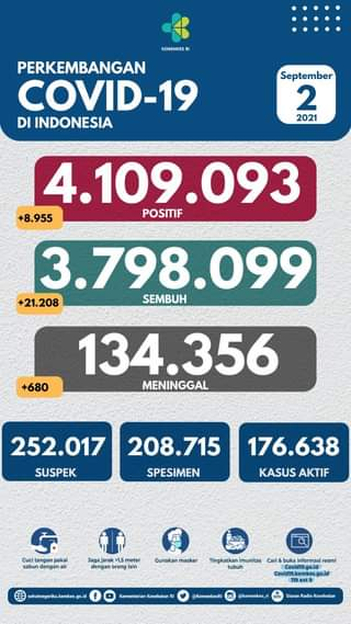 Tanggal 2 September 2021 Perkembangan COVID-19 di Indonesia  Jumlah kasus terk…