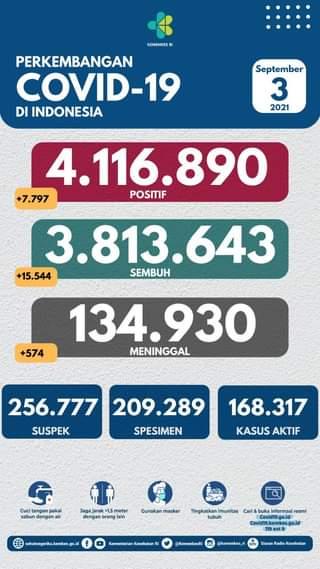 Tanggal 3 September 2021 Perkembangan COVID-19 di Indonesia  Jumlah kasus terk…