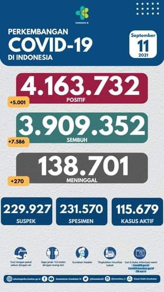 Tanggal 11 September 2021 Perkembangan COVID-19 di Indonesia  Jumlah kasus ter…