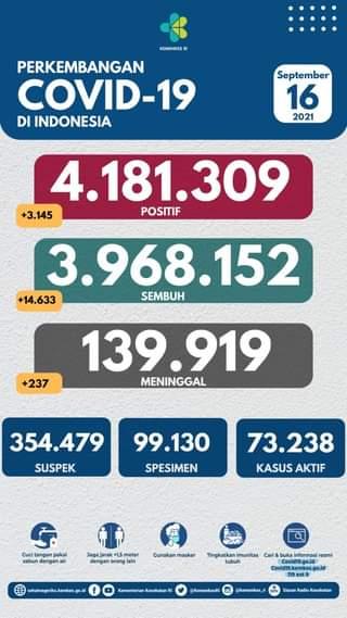 Tanggal 16 September 2021 Perkembangan COVID-19 di Indonesia  Jumlah kasus ter…