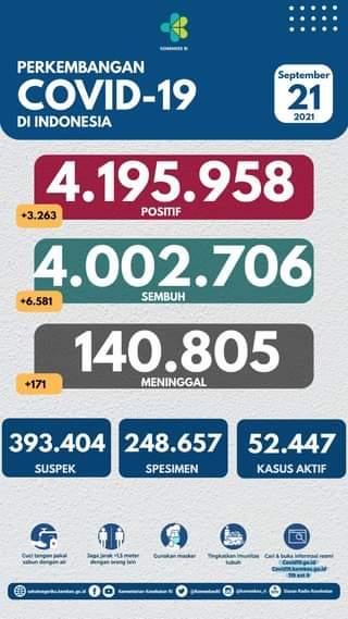 Tanggal 21 September 2021 Perkembangan COVID-19 di Indonesia  Jumlah kasus ter…