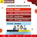 Hasil laporan Dinas Kesehatan Kabupaten/Kota & RS Rujukan Covid di DIY:  U…